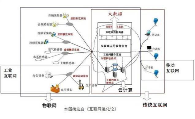 """所绘制的""""互联网虚拟大脑结构图""""对互联网与云计算"""